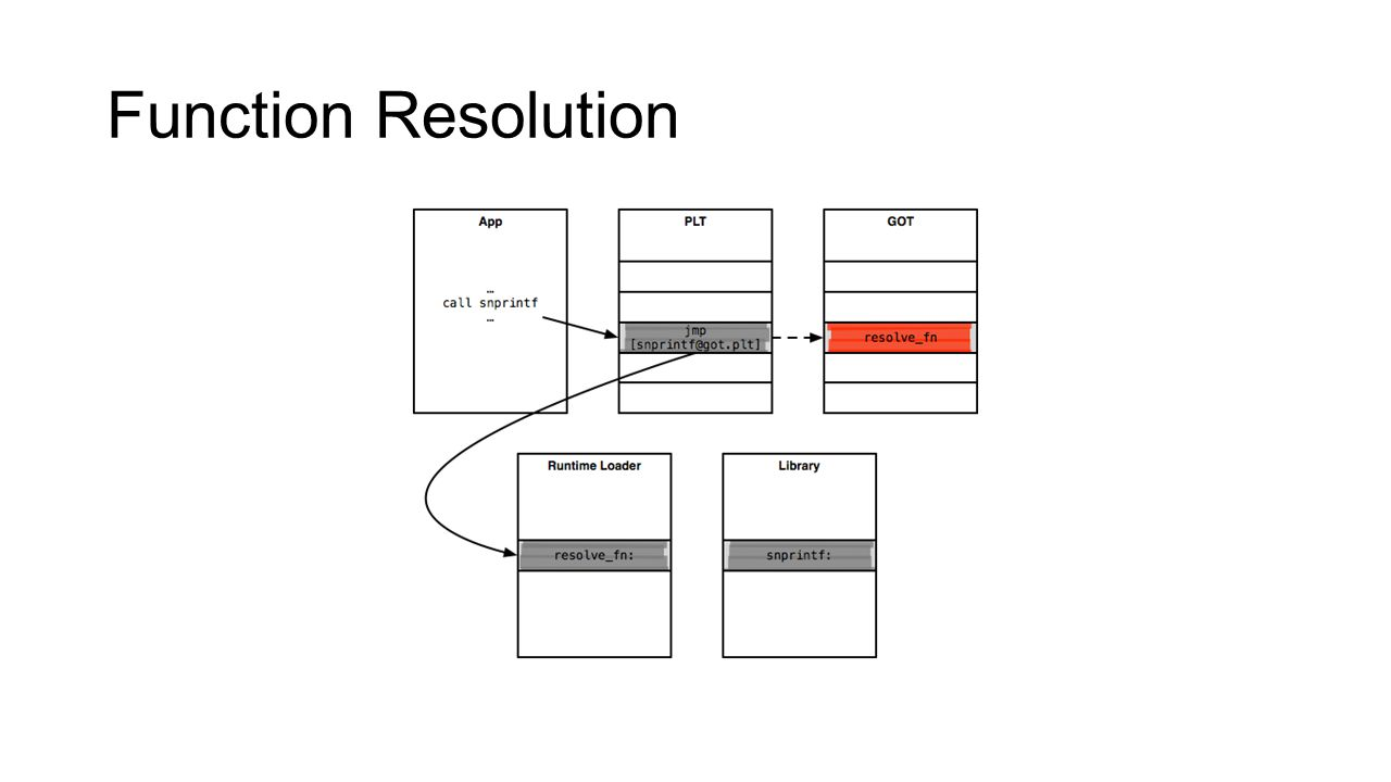 Function Resolution