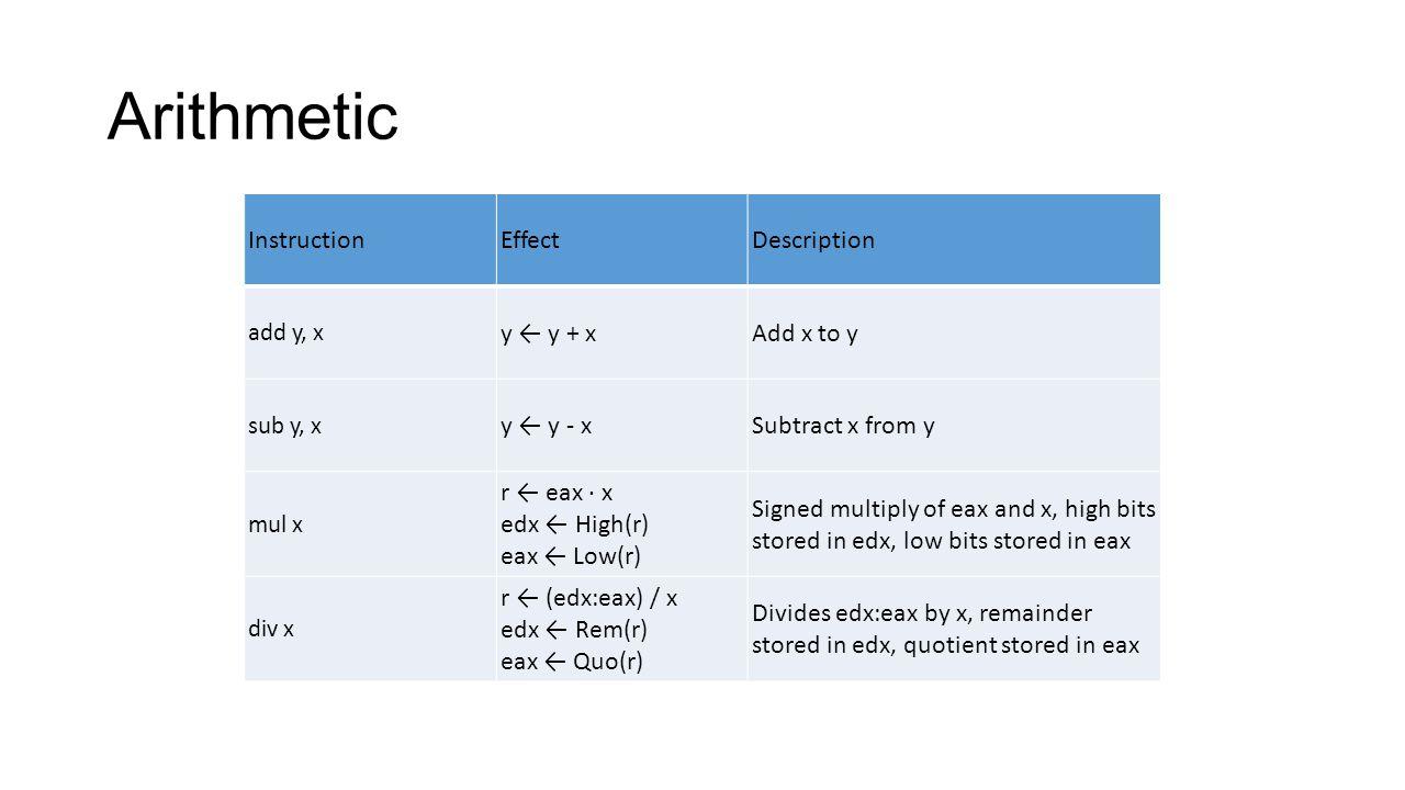 Arithmetic Instruction Effect Description y ← y + x Add x to y