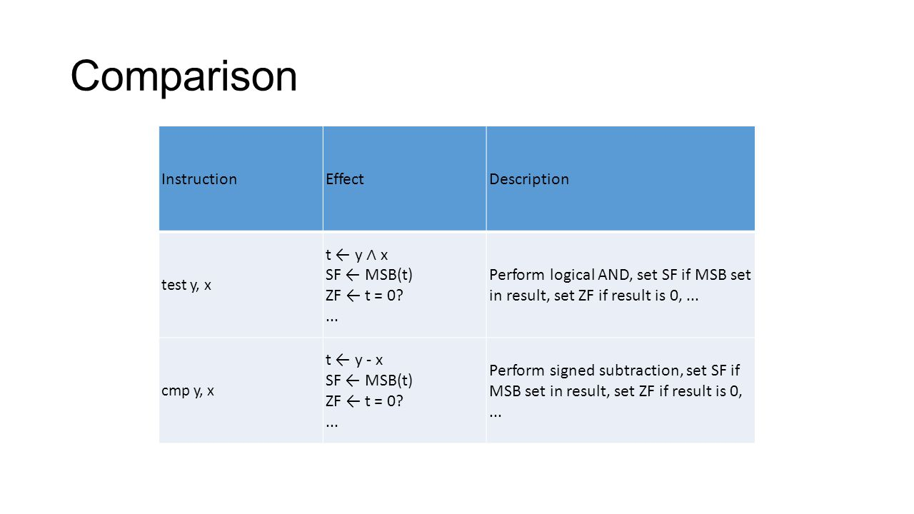 Comparison Instruction Effect Description ...