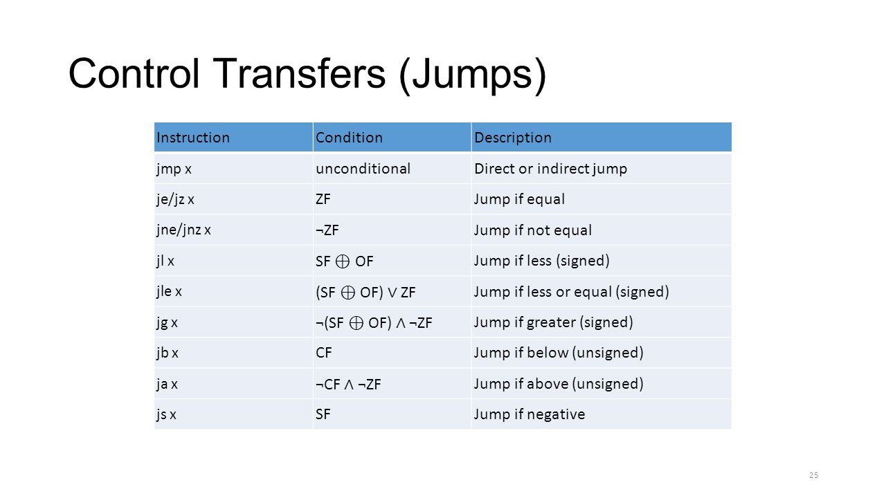 Control Transfers (Jumps)