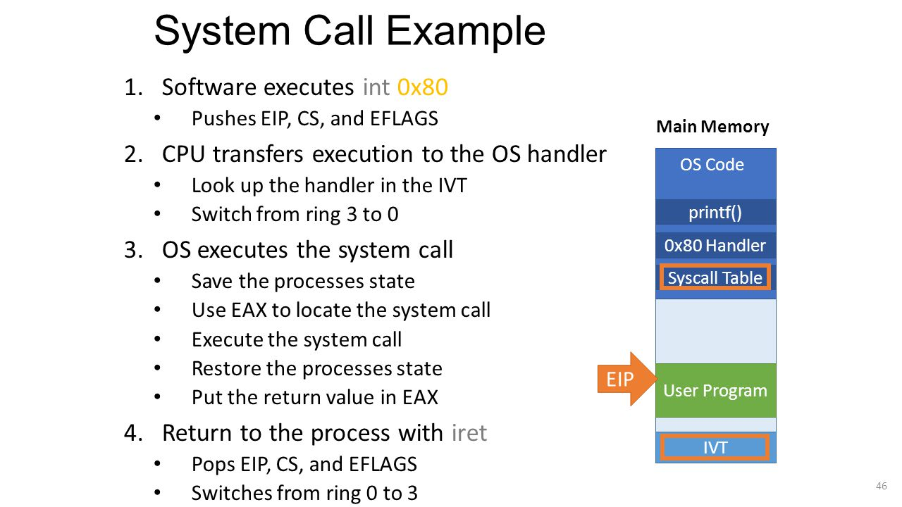 System Call Example Software executes int 0x80