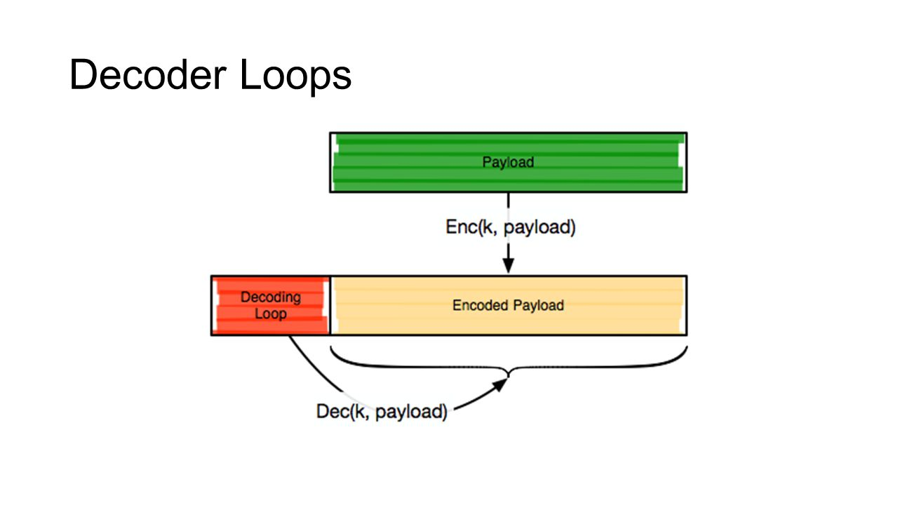 Decoder Loops What if we re-encode the payload with a fresh key on each use.