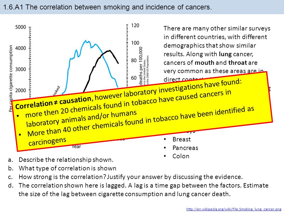 1.6.A1 The correlation between smoking and incidence of cancers.