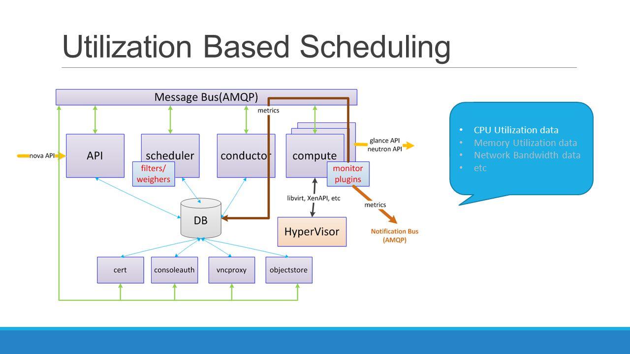 Utilization Based Scheduling
