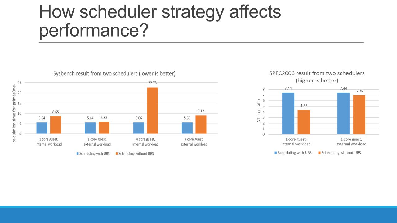 How scheduler strategy affects performance