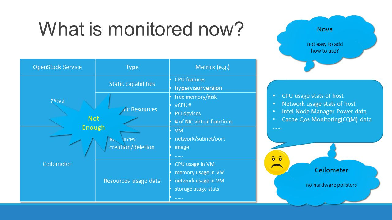 What is monitored now Nova Not Enough Ceilometer OpenStack Service
