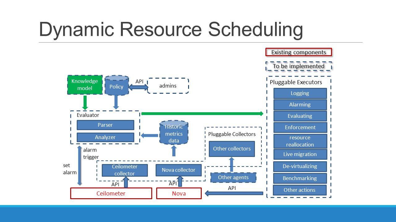 Dynamic Resource Scheduling