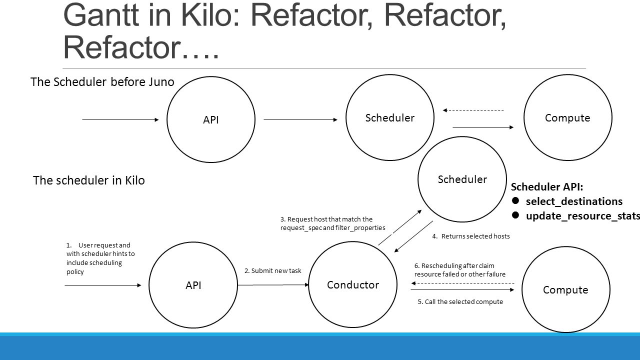 Gantt in Kilo: Refactor, Refactor, Refactor….