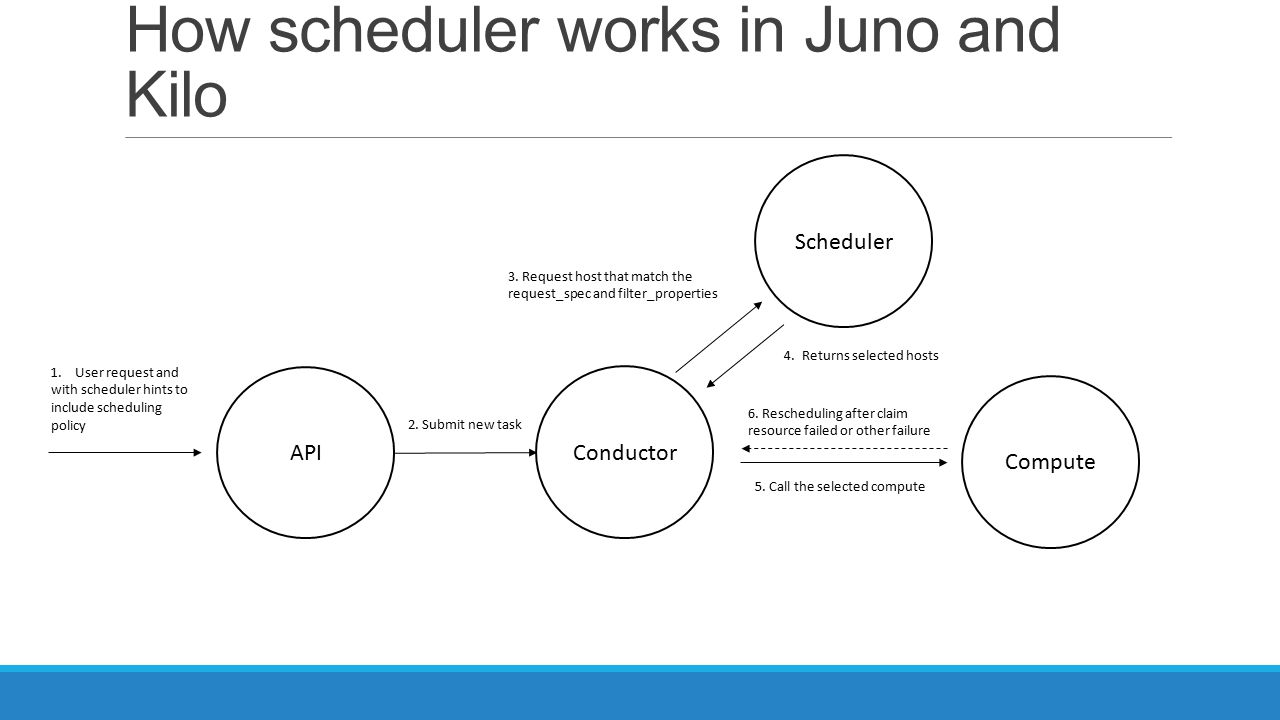 How scheduler works in Juno and Kilo