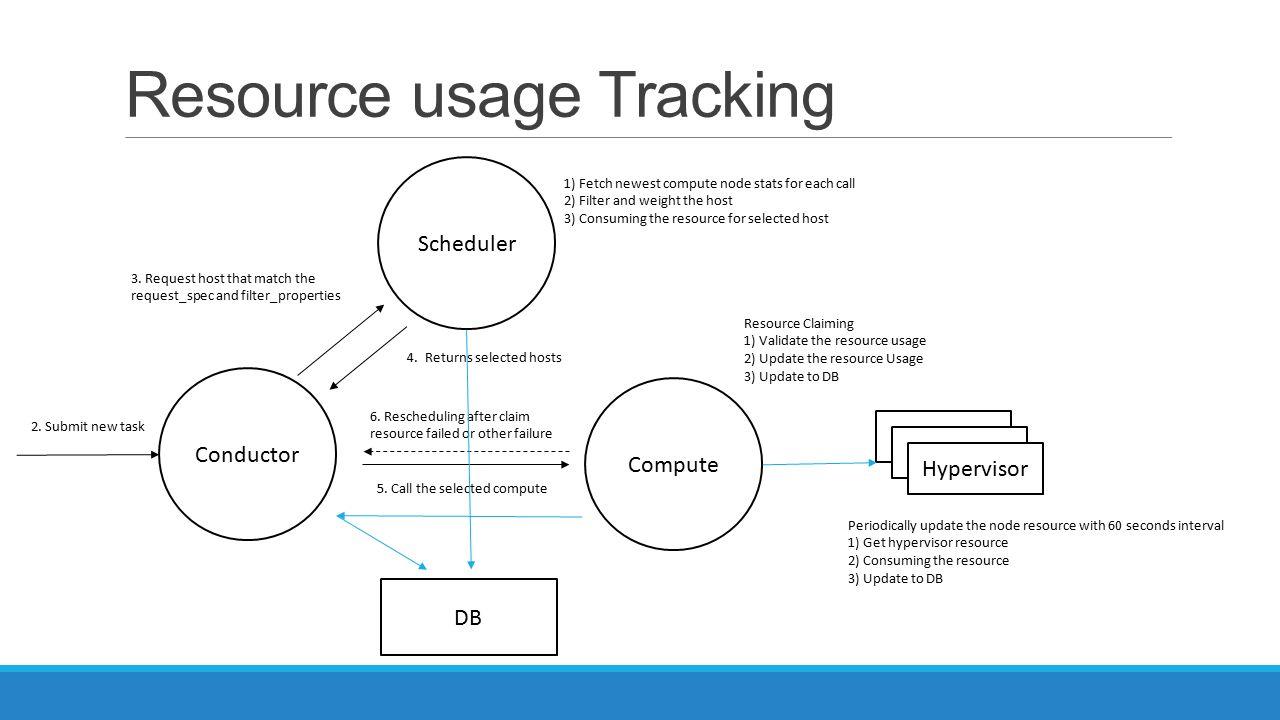 Resource usage Tracking
