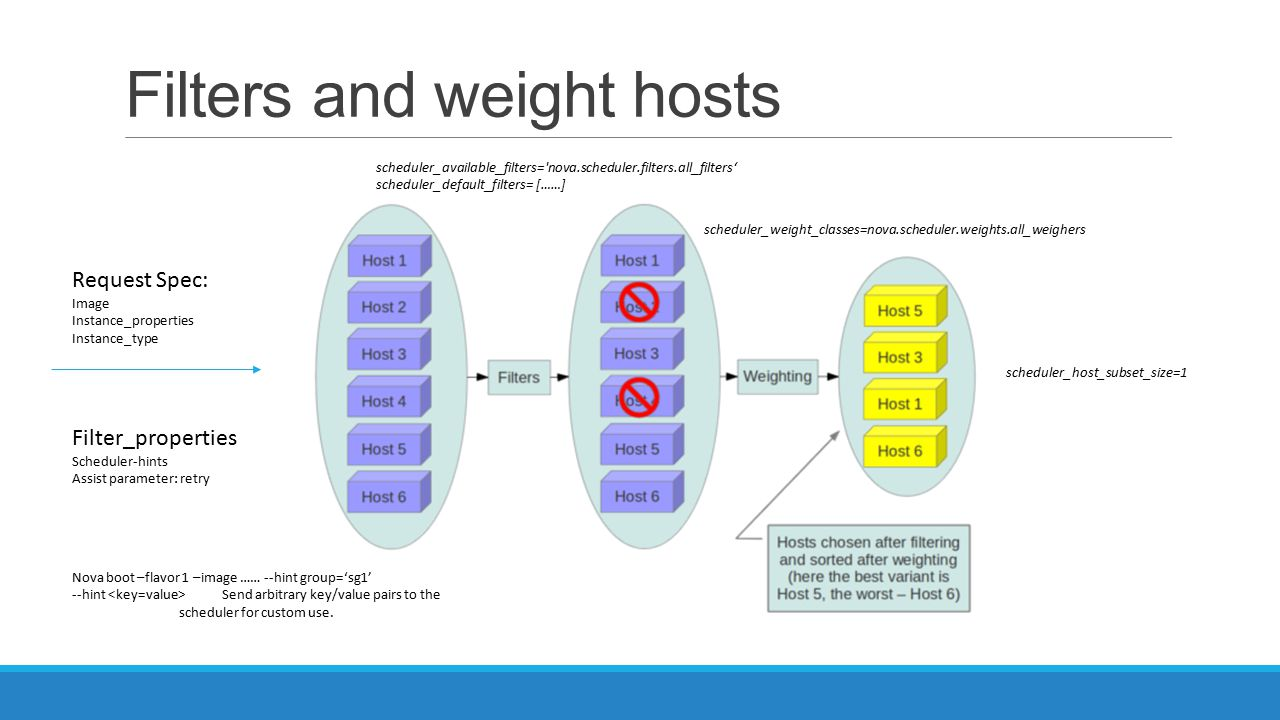 Filters and weight hosts