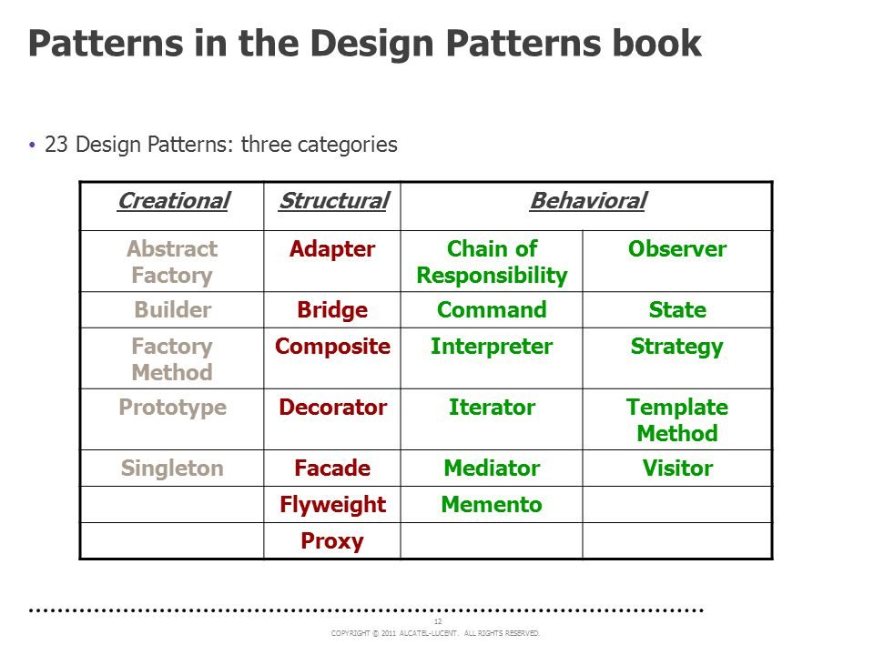 Patterns in the Design Patterns book