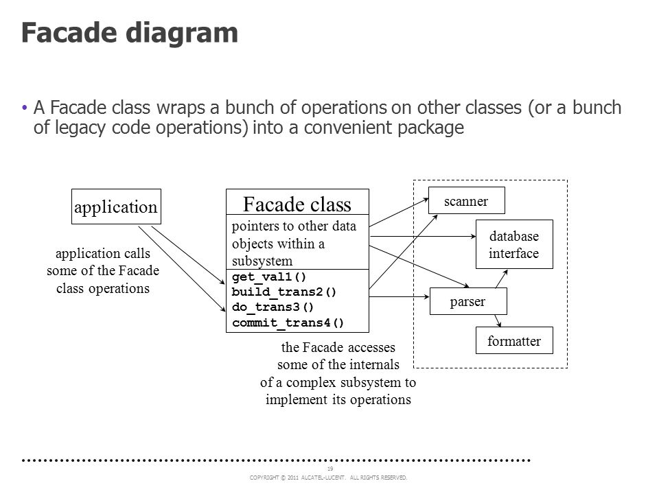 Facade diagram Facade class