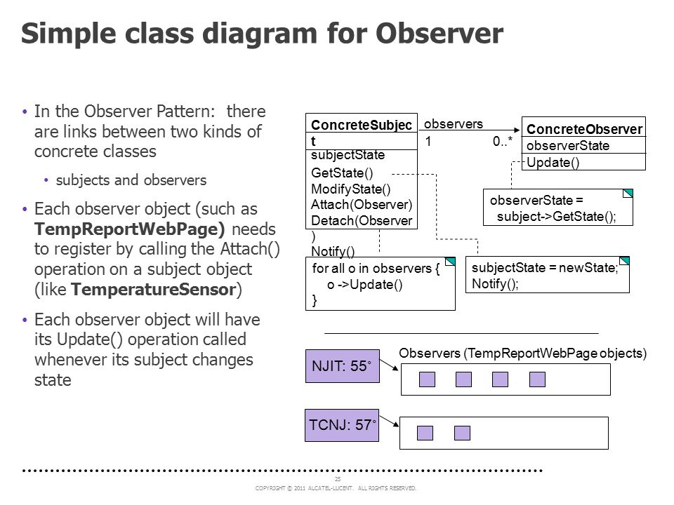 Simple class diagram for Observer