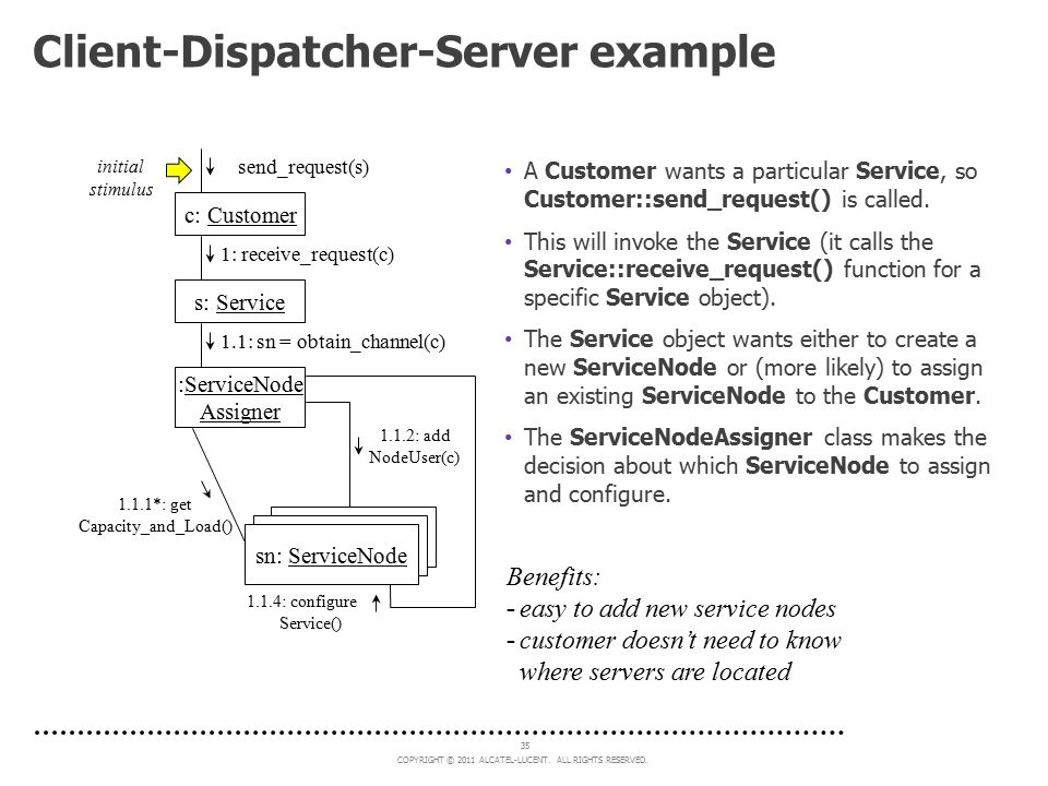 Client-Dispatcher-Server example