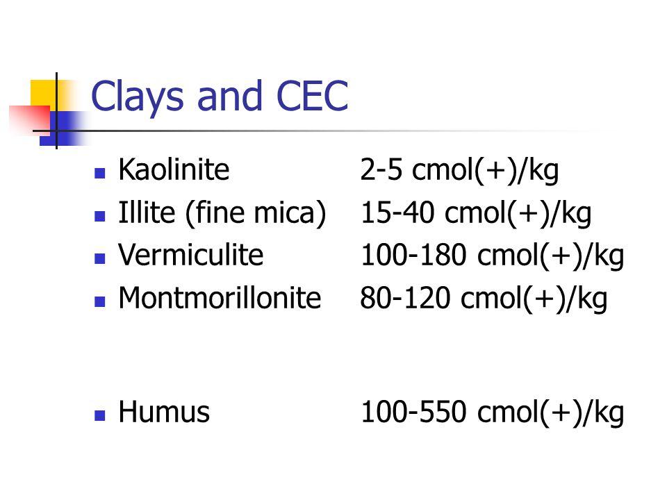 Clays and CEC Kaolinite 2-5 cmol(+)/kg