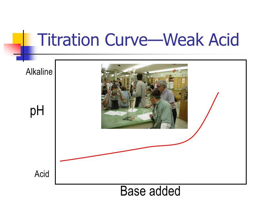 Titration Curve—Weak Acid