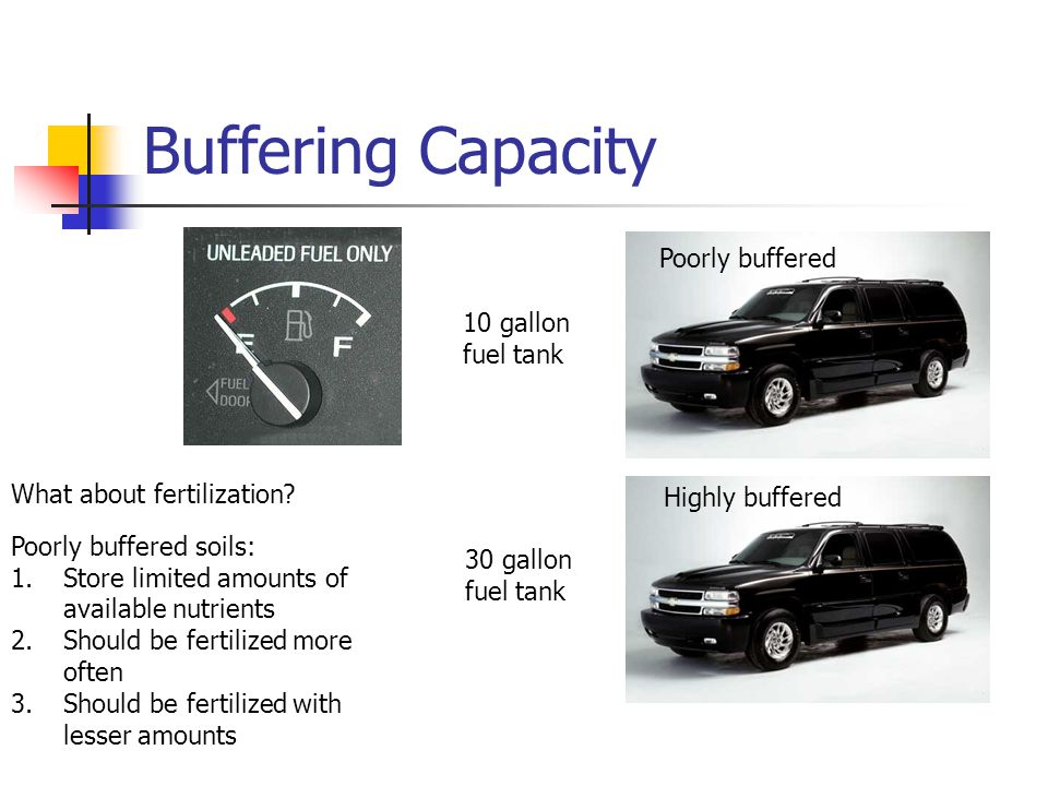 Buffering Capacity Poorly buffered 10 gallon fuel tank