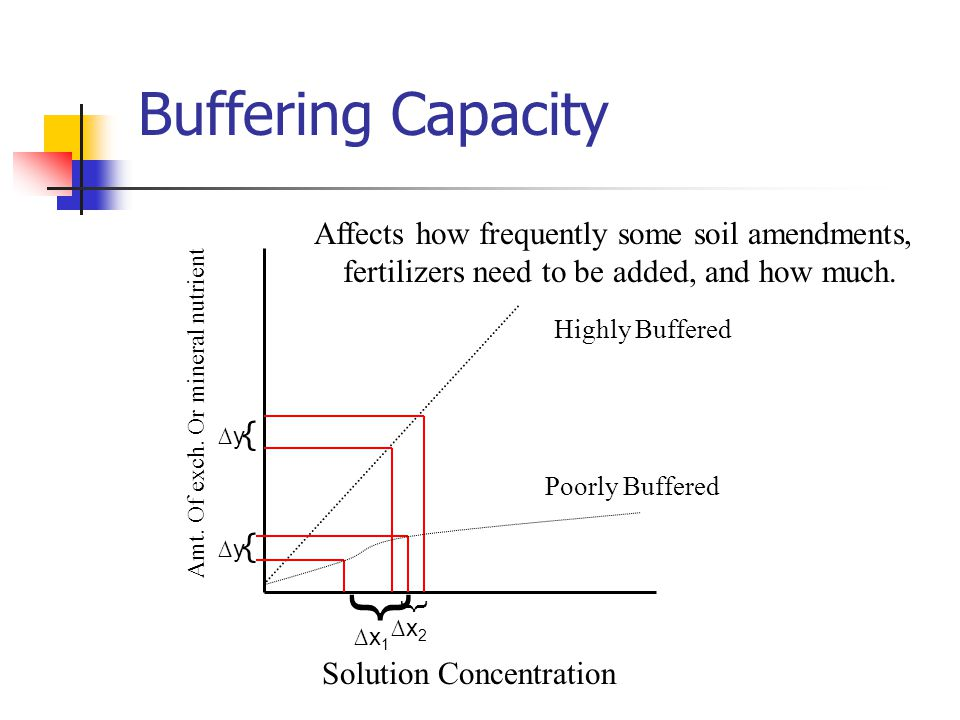 { Buffering Capacity Affects how frequently some soil amendments,