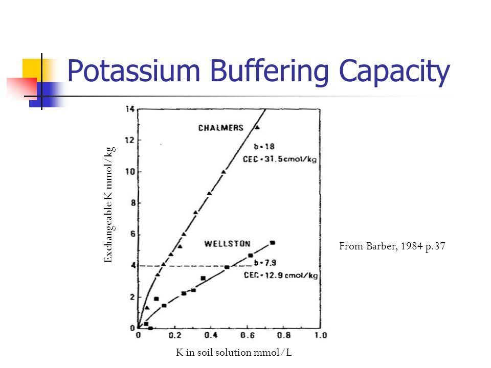 Potassium Buffering Capacity