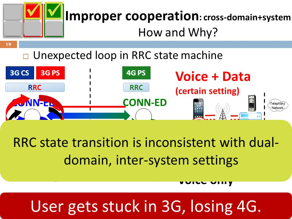 Improper cooperation: cross-domain+system How and Why