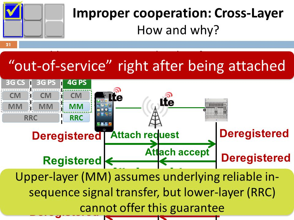 Improper cooperation: Cross-Layer How and why