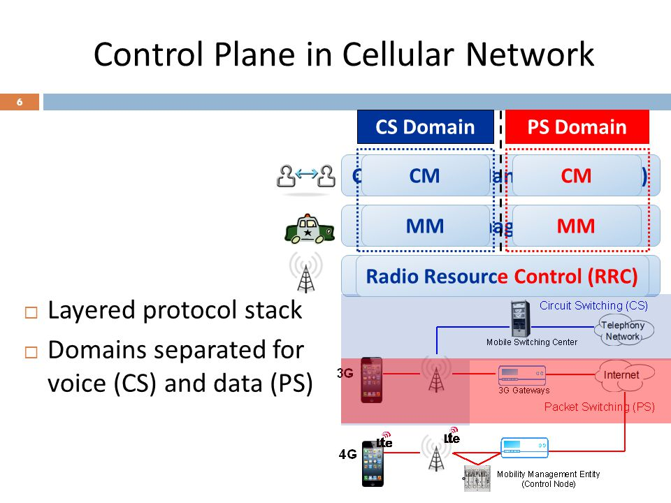 Control Plane in Cellular Network
