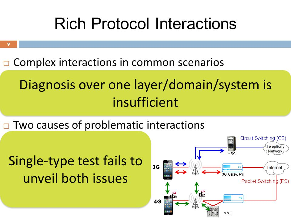 Rich Protocol Interactions