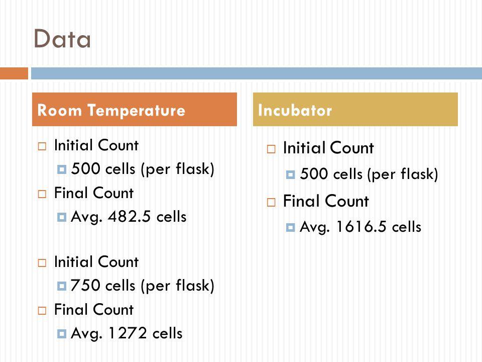 Data Initial Count Final Count Room Temperature Incubator