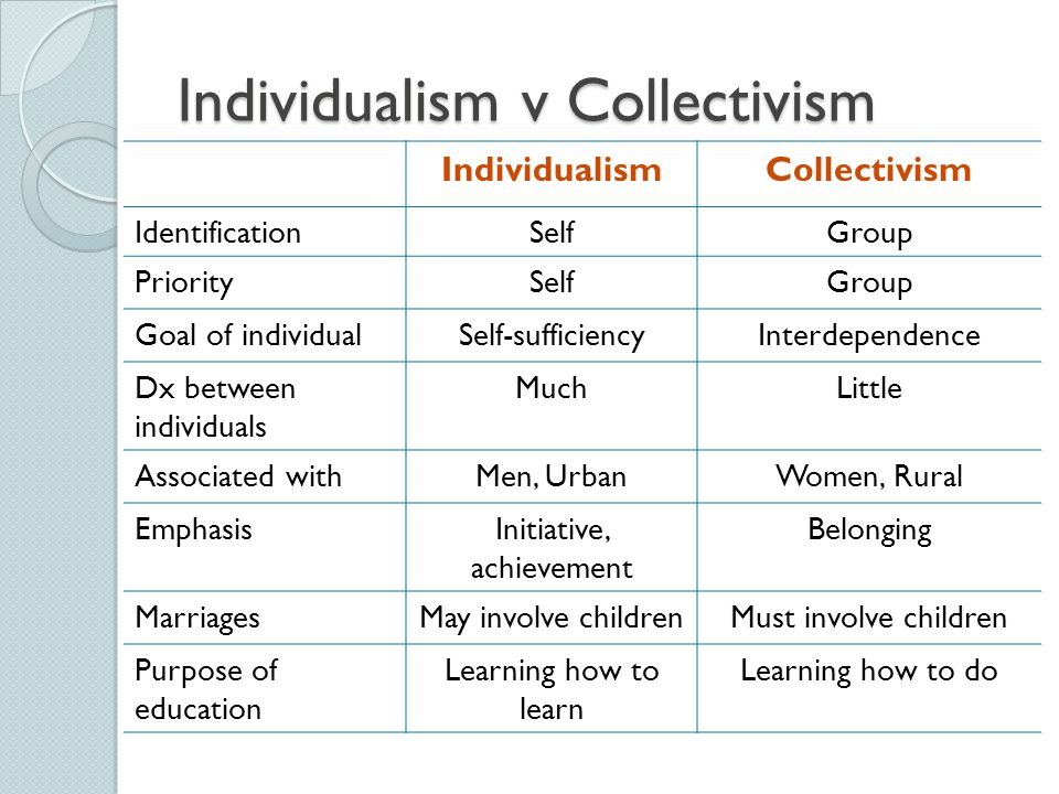 Individualism v Collectivism