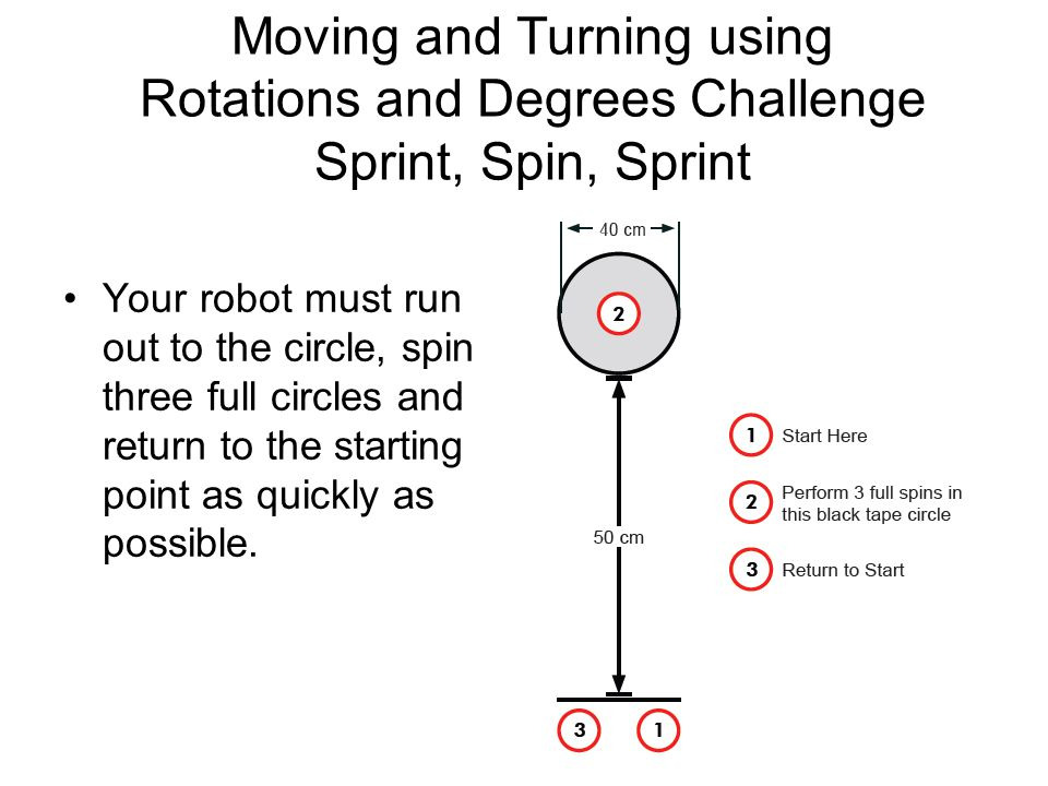 Moving and Turning using Rotations and Degrees Challenge Sprint, Spin, Sprint