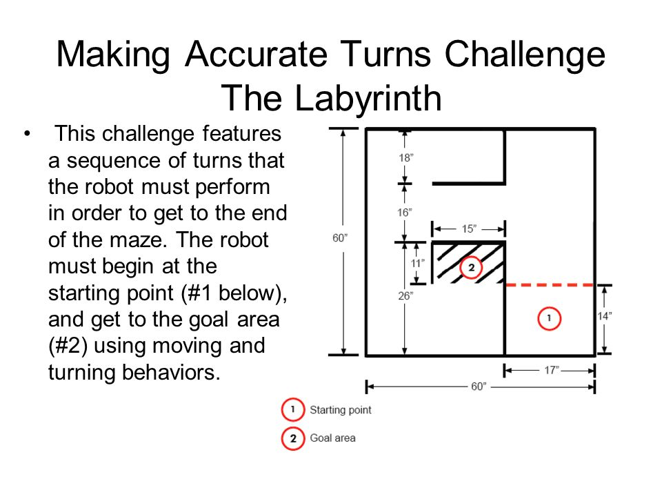 Making Accurate Turns Challenge The Labyrinth
