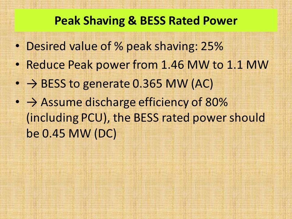 Peak Shaving & BESS Rated Power