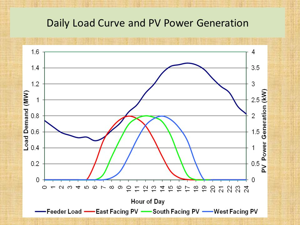 Daily Load Curve and PV Power Generation