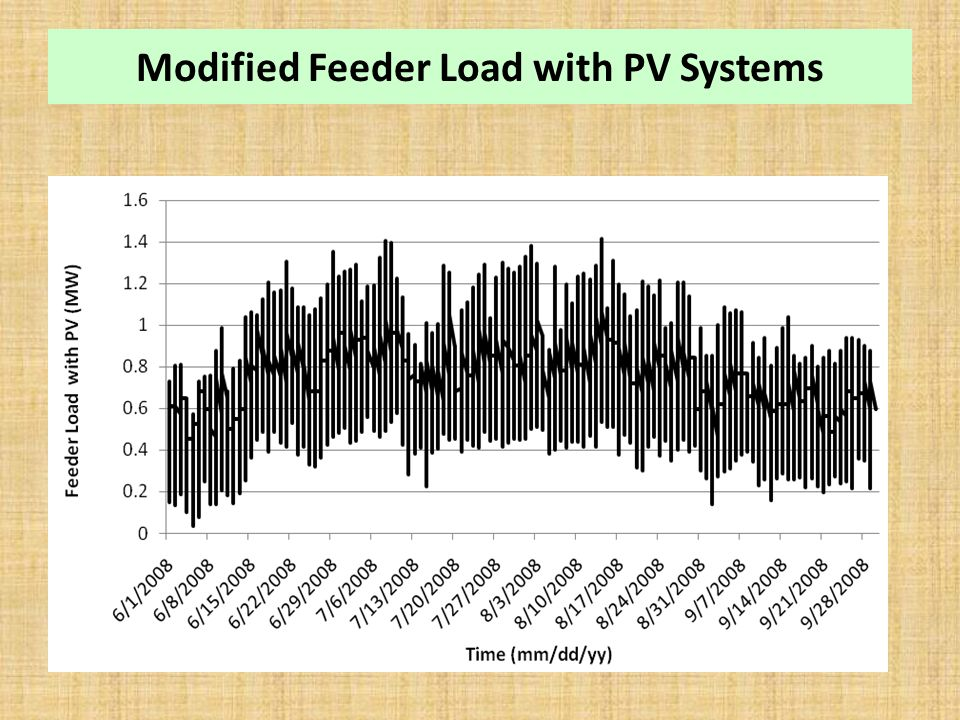 Modified Feeder Load with PV Systems