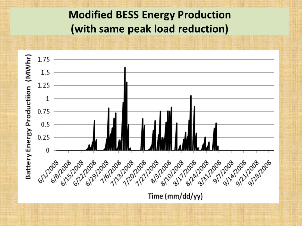 Modified BESS Energy Production (with same peak load reduction)
