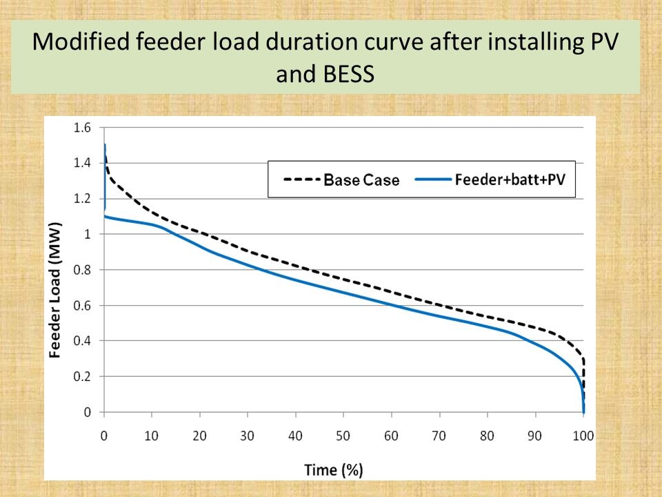Modified feeder load duration curve after installing PV and BESS