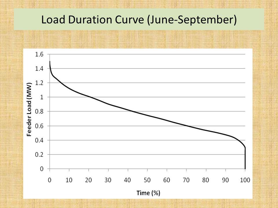 Load Duration Curve (June-September)