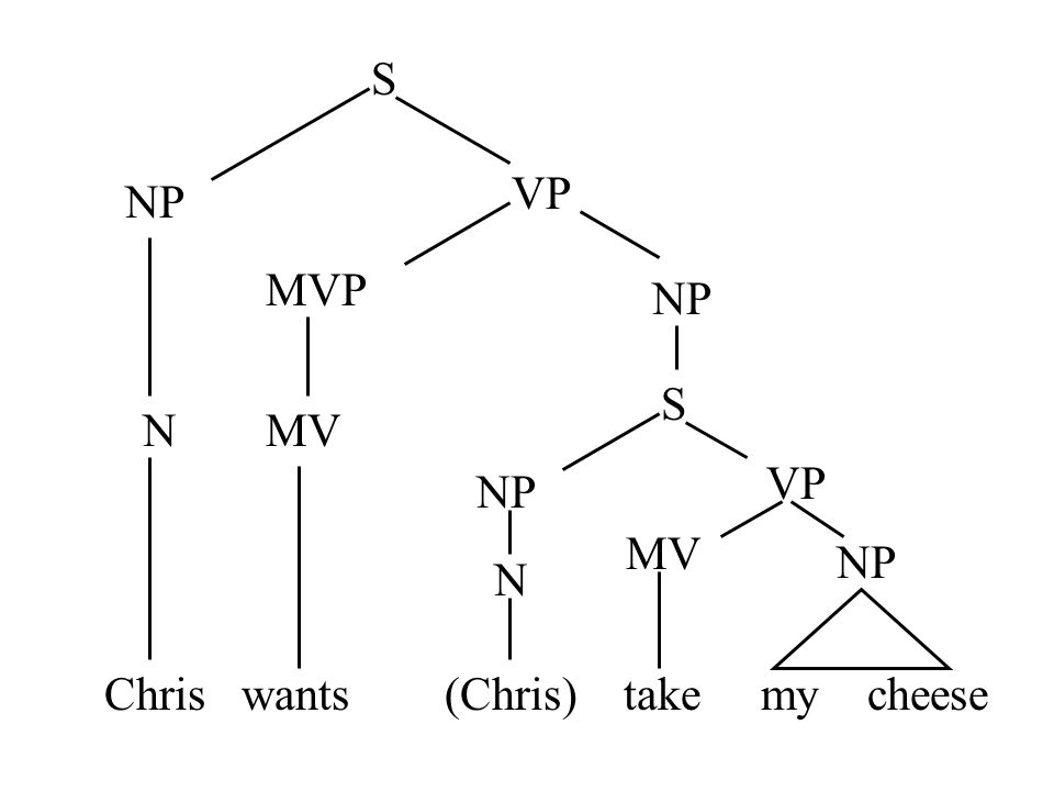S VP NP MVP NP S N MV VP NP MV NP N Chris wants (Chris) take my cheese