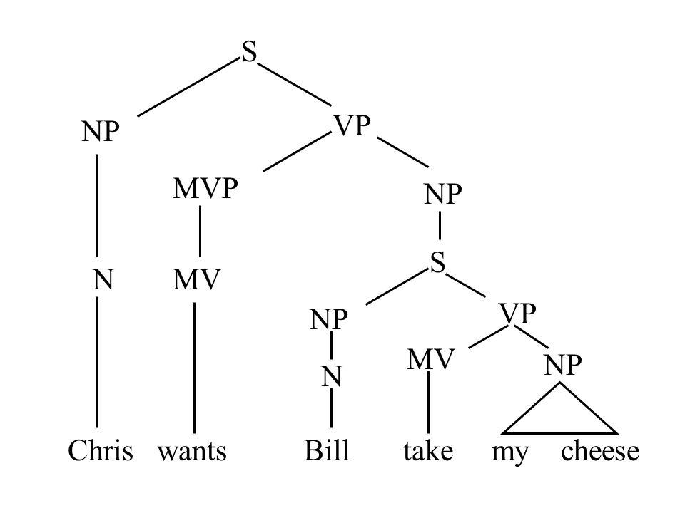 S VP NP MVP NP S N MV VP NP MV NP N Chris wants Bill take my cheese