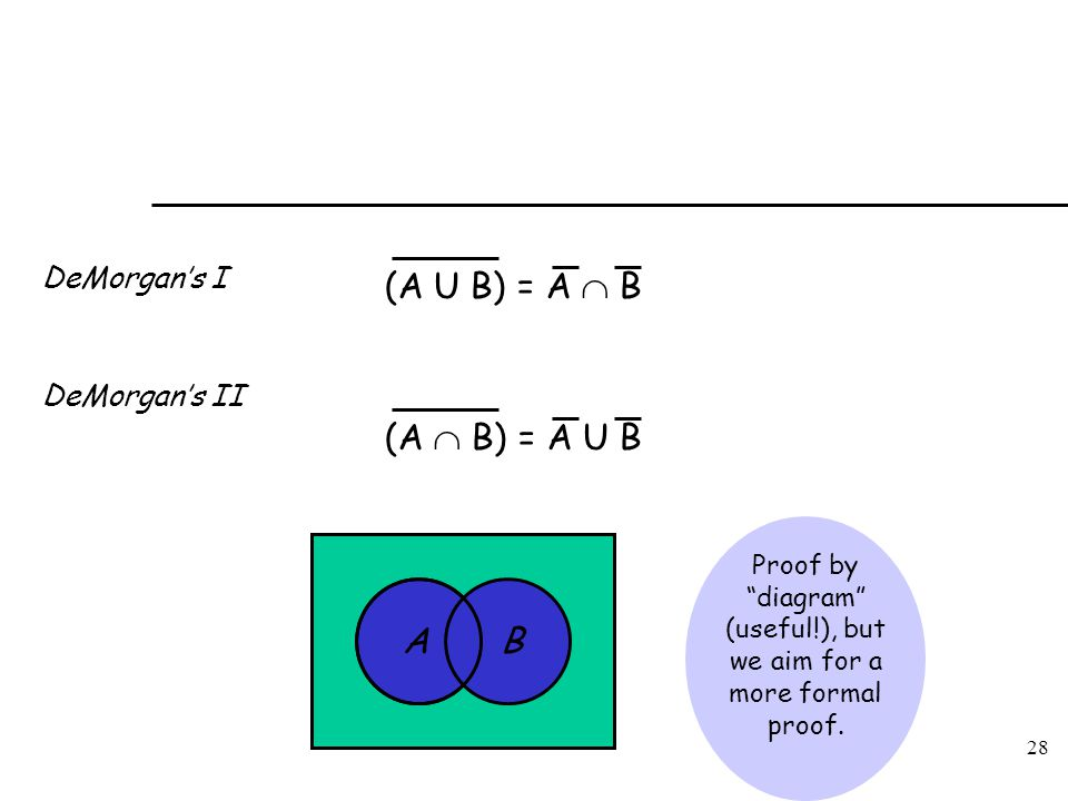 Proof by diagram (useful!), but we aim for a more formal proof.