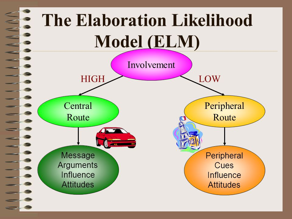 elaboration likelihood model The elaboration likelihood model (elm) of persuasion is a theory about how  attitudes  the elm was created to provide a framework to help explain the  many.