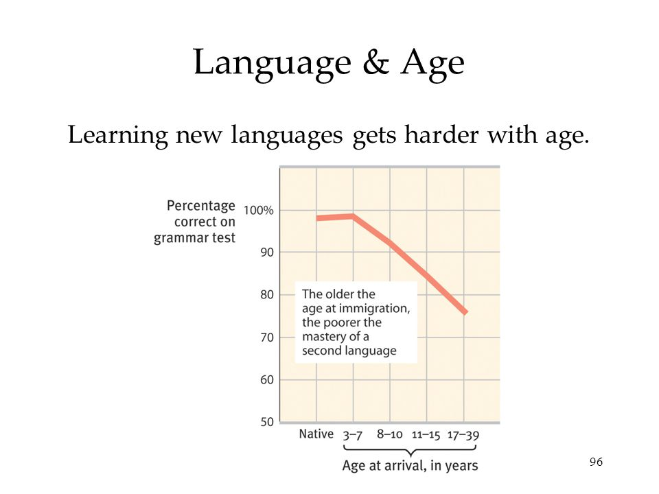 Learning new languages gets harder with age.