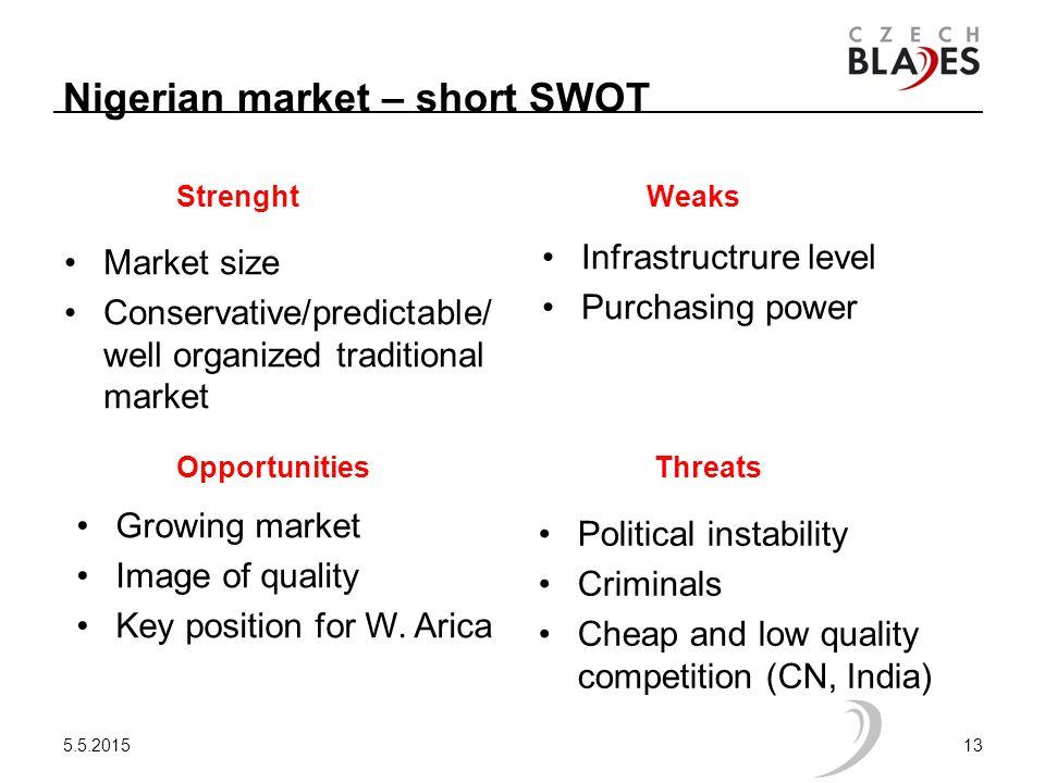 Nigerian market – short SWOT