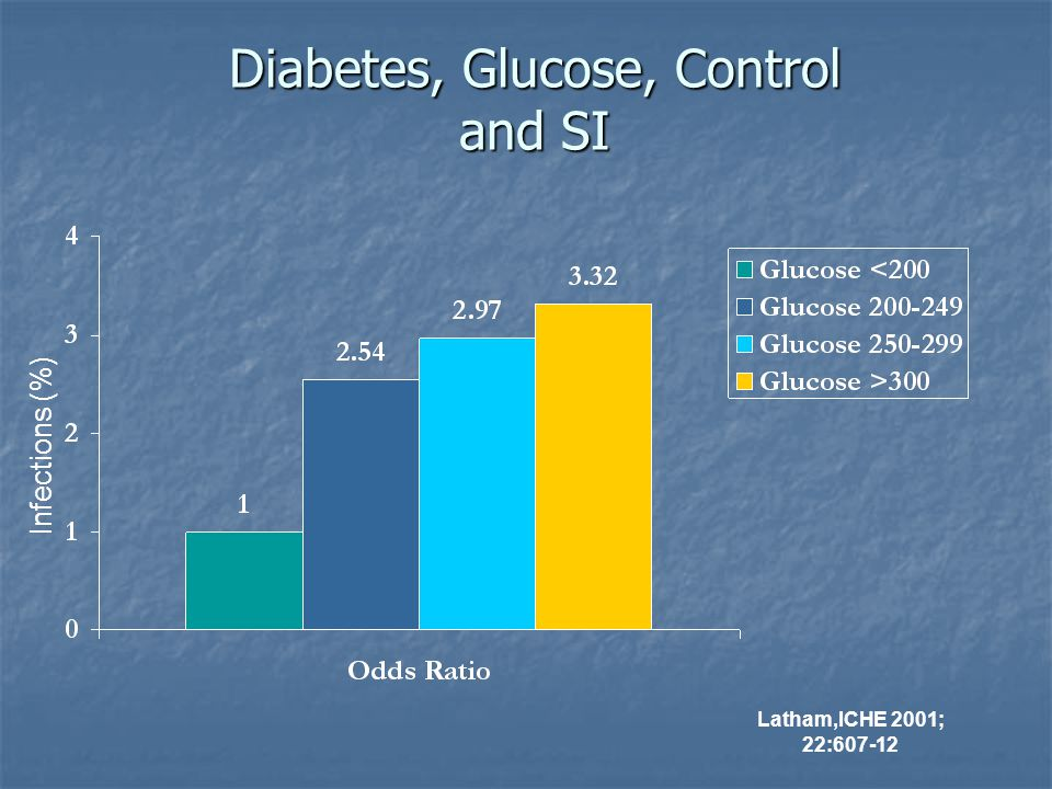 Diabetes, Glucose, Control and SI