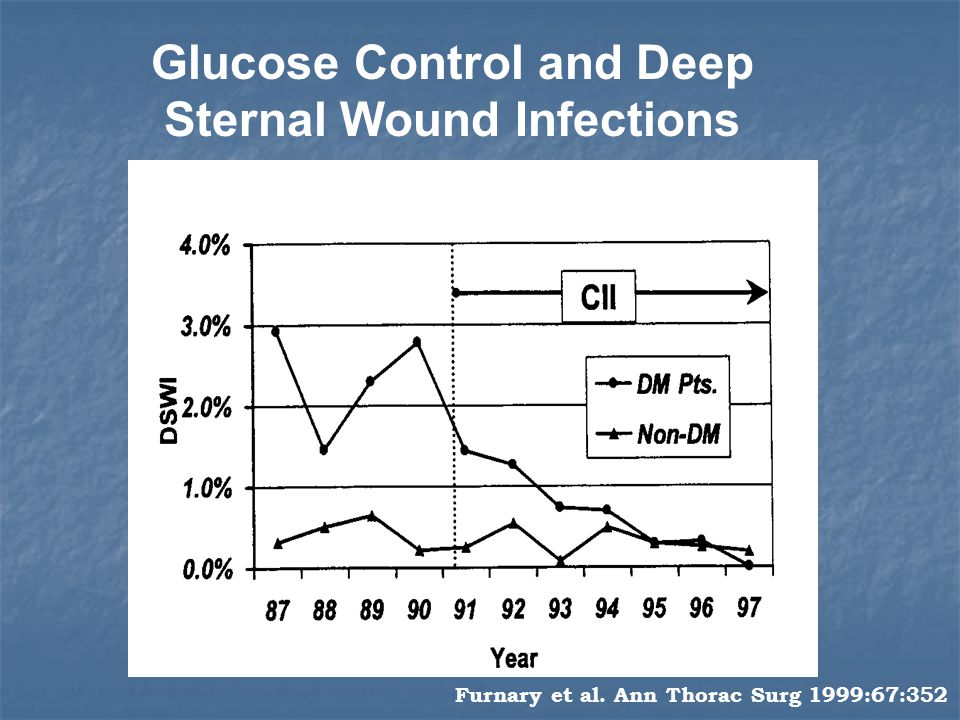 Glucose Control and Deep Sternal Wound Infections
