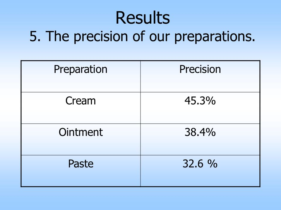 Results 5. The precision of our preparations.