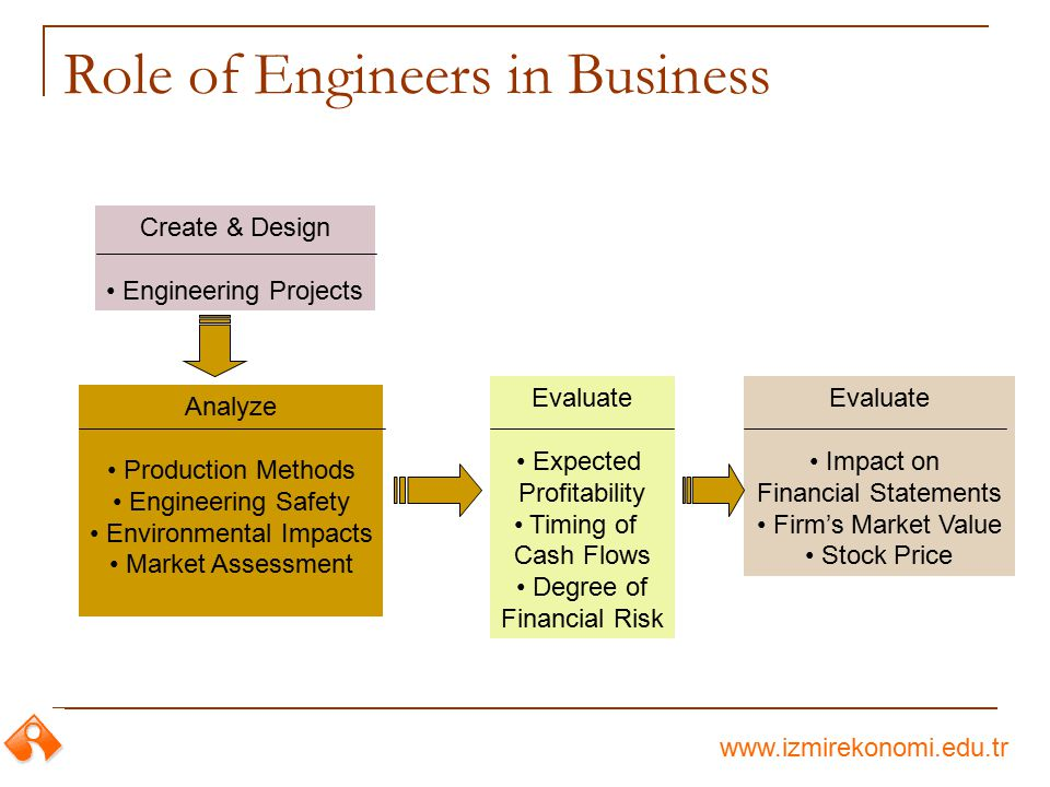 Role of Engineers in Business