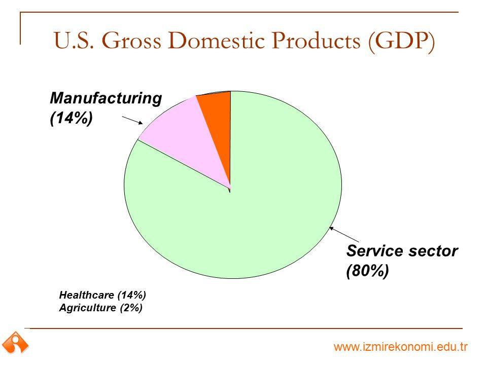 U.S. Gross Domestic Products (GDP)