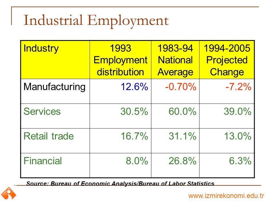 1993 Employment distribution